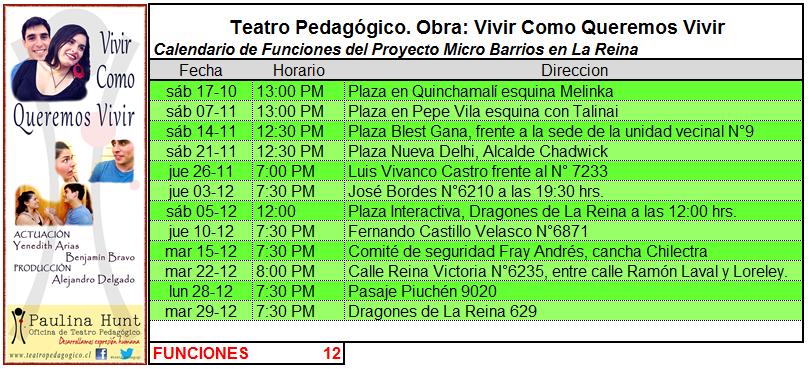 Lugares, fechas y horarios de representaciones
